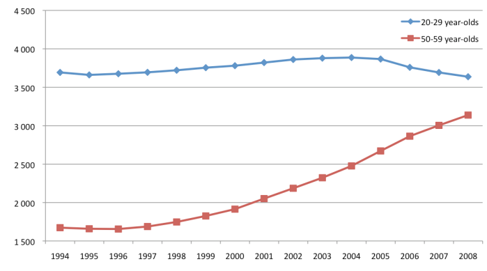 Trend of Taiwanese Population by Age, 20s v. 50s (in 000s)